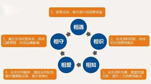 连锁企业会员制营销3